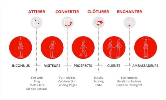 Les étapes d'une stratégie d'inbound marketing
