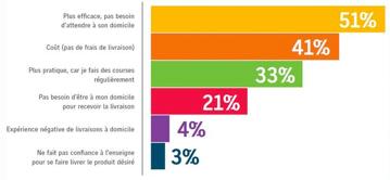 Etude sur les avantages du click and collect en 2014