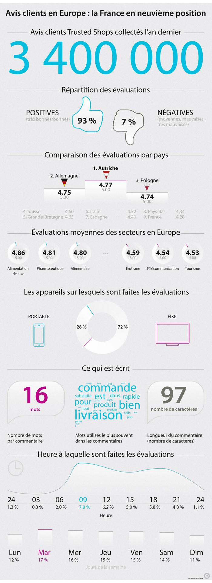 L'infographie sur les 3 400 000 avis clients publiés sur Trusted Shops en 2015