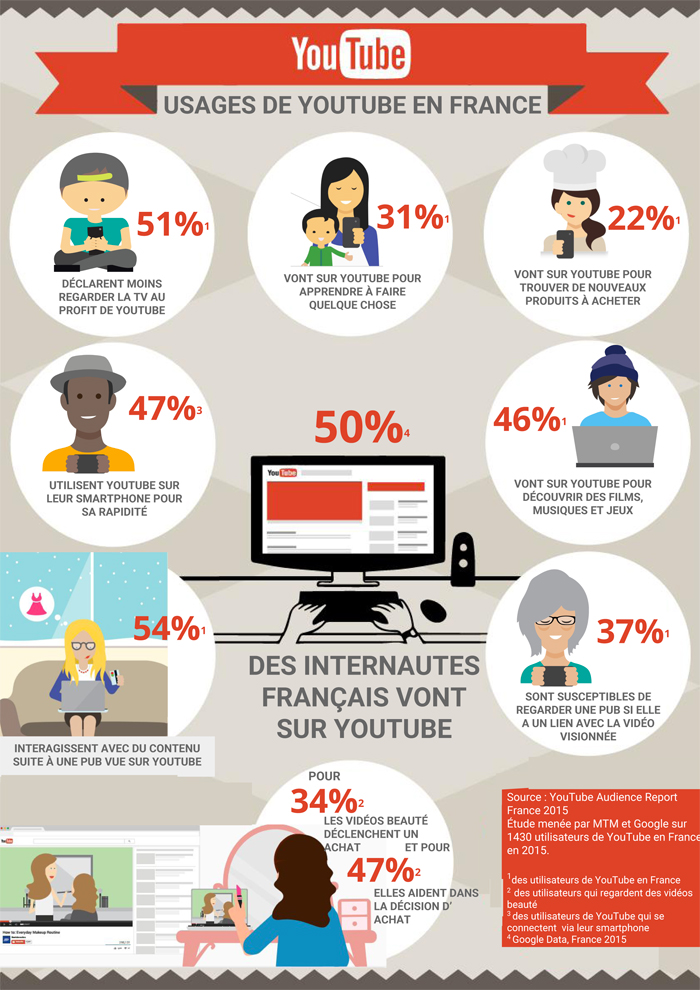 Les chiffres clés et statistiques sur Youtube en France en 2015