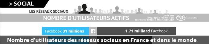 reseaux-sociaux-nombre-utilisateurs-france-monde-2016