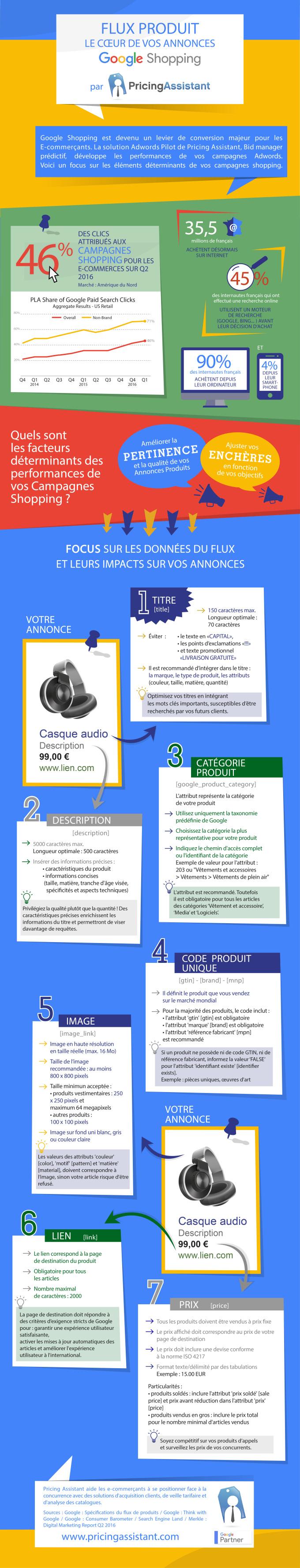 Infographie sur l'optimisation du catalogue et flux produits pour les campagnes Google Shopping