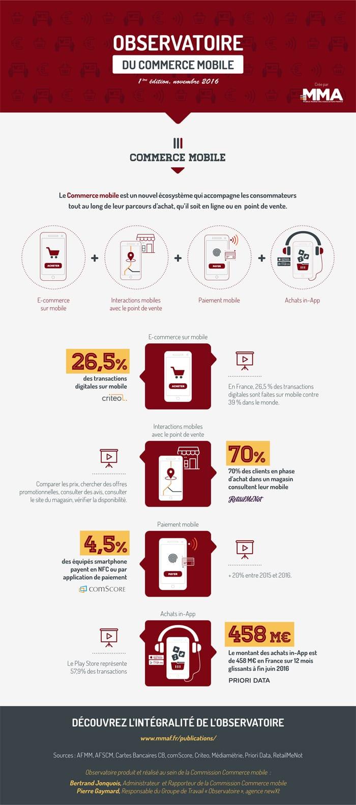Infographie sur les chiffres clés du commerce mobile / m-commerce 2016