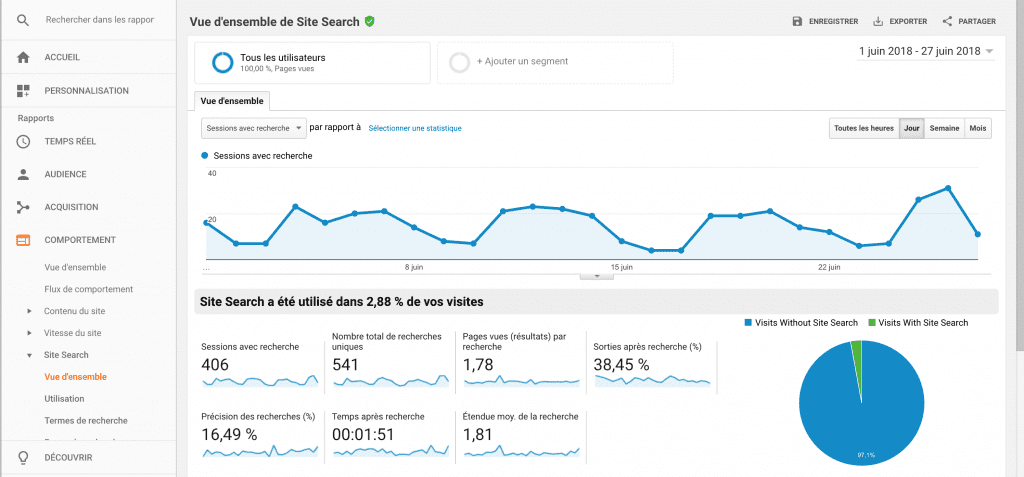 Exemple de rapport Site Search dans Google Analytics