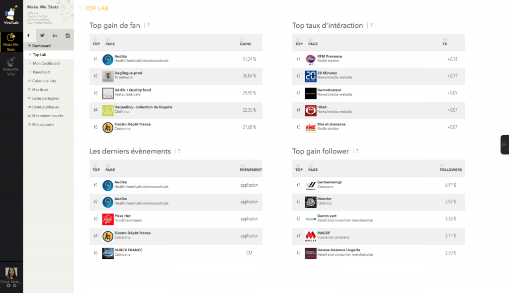 Dashboard Top Lab de Make Me Stats