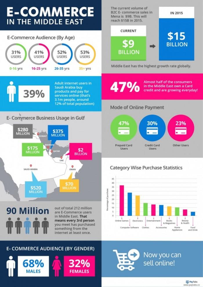 Infographie : chiffres clés de l'e-commerce dans le Golfe persique