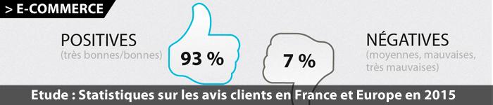 Statistiques sur les avis clients en France et en Europe en 2015