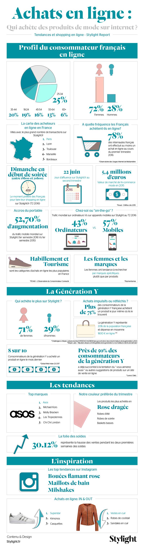 Infographie sur l'E-commerce de mode et vetements - 2016