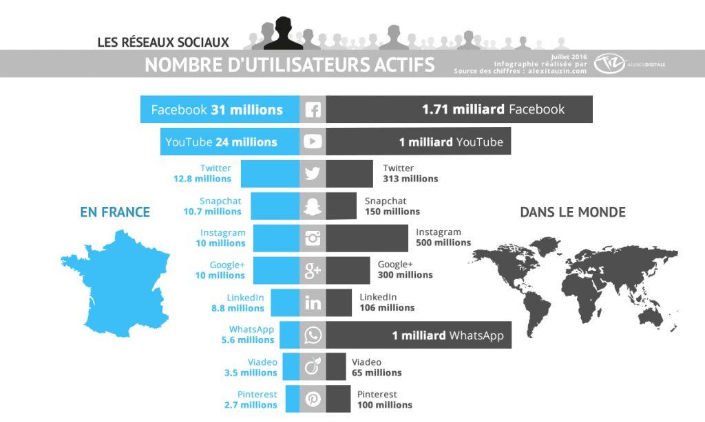 Infographie du nombre d'utilisateurs des réseaux sociaux en France et à l'international