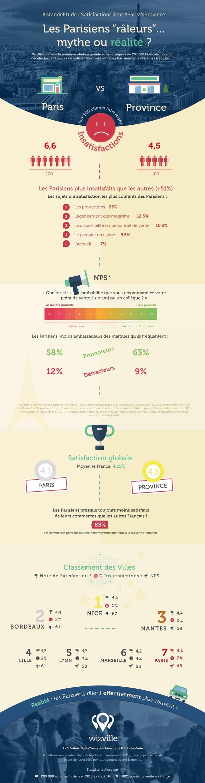 Etude sur la satisfaction client en magasin physique à Paris et en Province en 2016