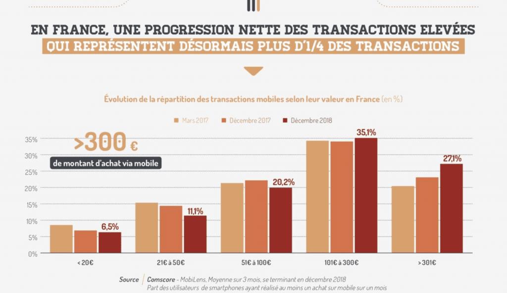 Graphique représentant l'évolution des transactions digitales en France en 2018
