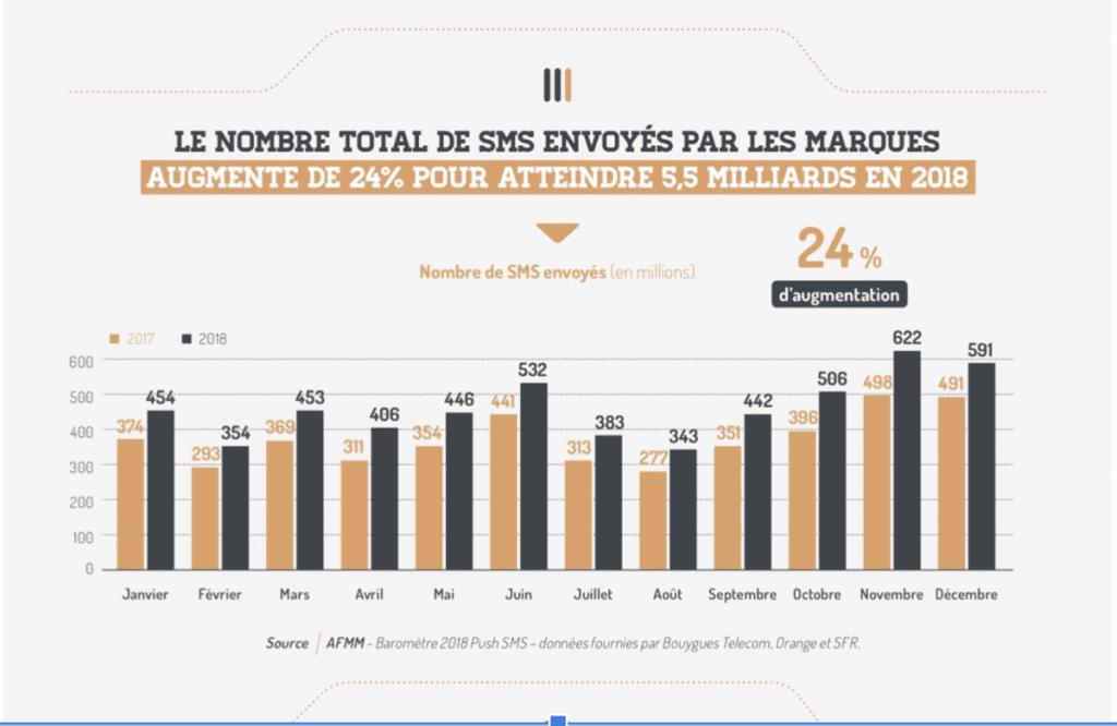 Graphique représentant la part des sms marketing envoyés par les marques en France en 2018