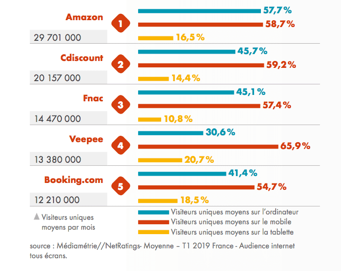 classement-e-commerce-T2-2019