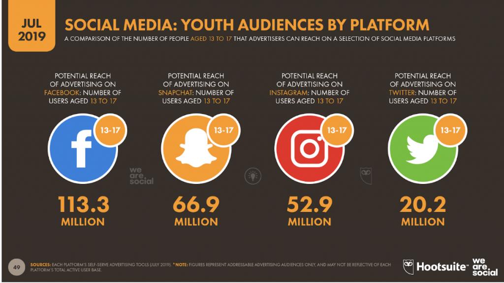 Médias sociaux préférés des 13-17 ans