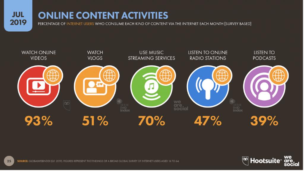 Les contenus vidéos attirent de plus en plus d'audience