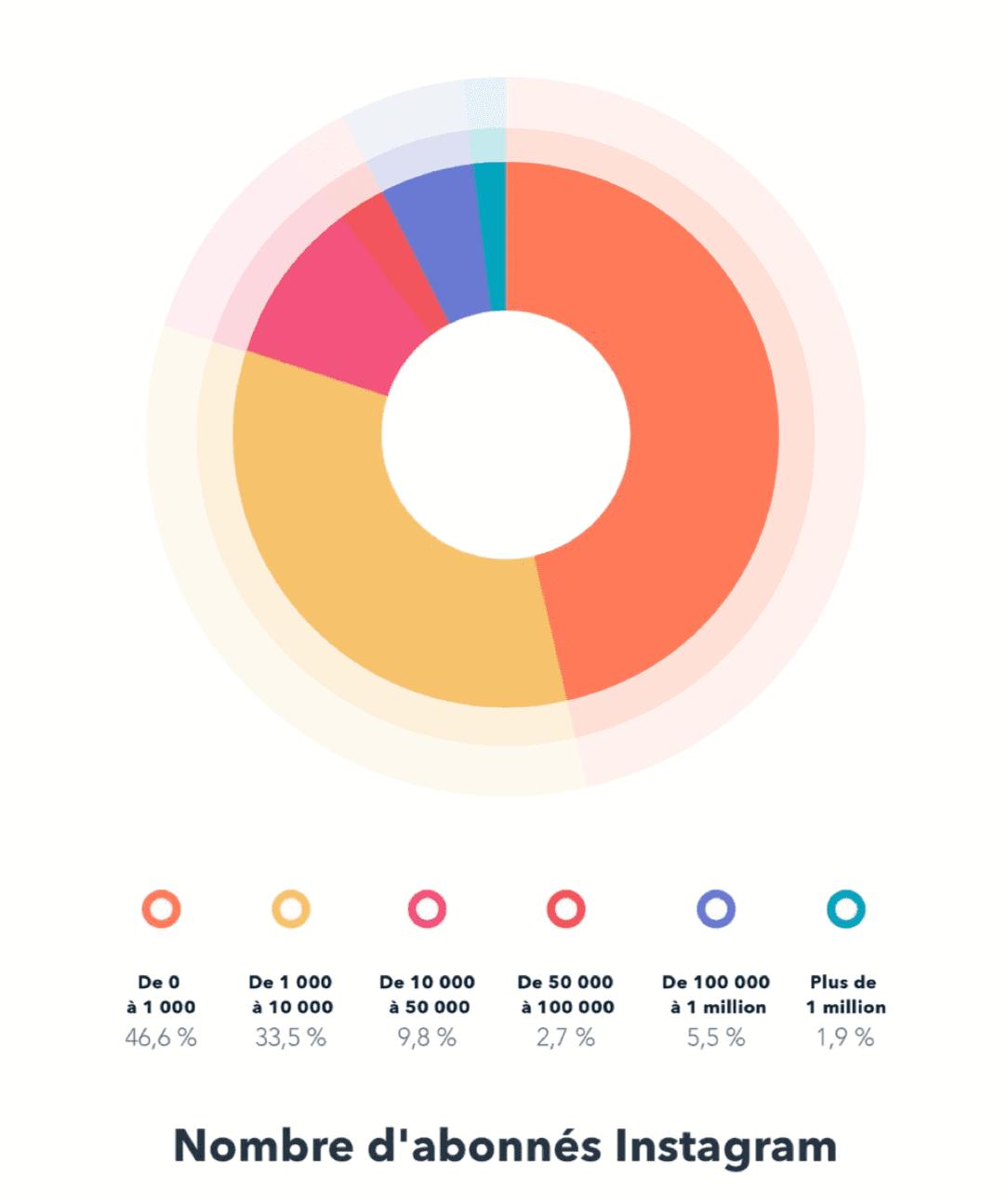Nombre d'abonnés actifs sur Instagram en 2019 par type de compte.