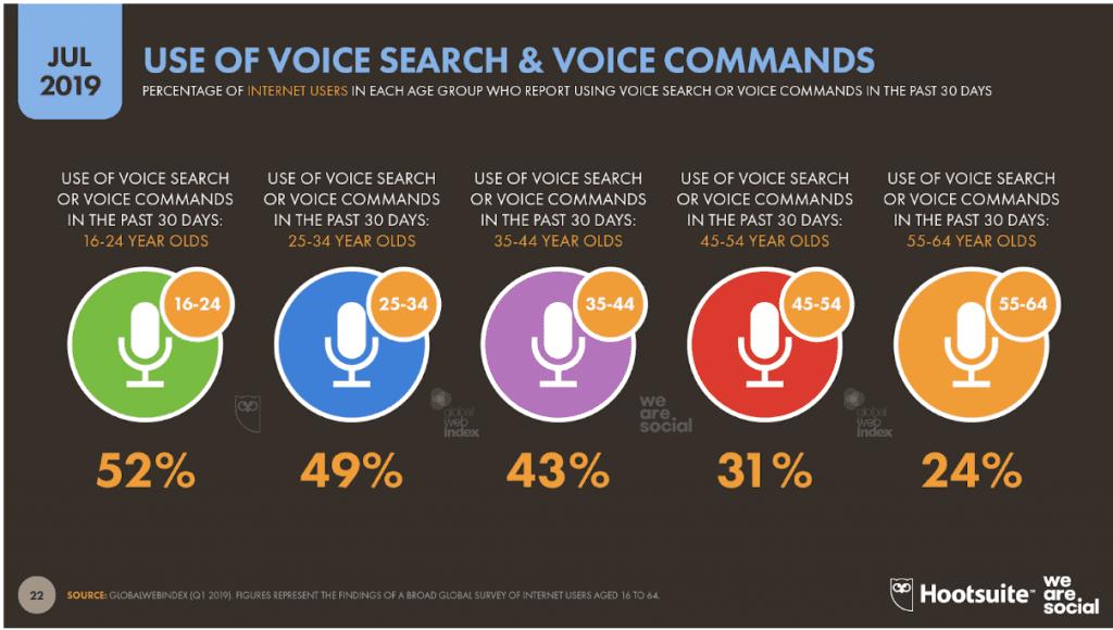 Les moins de 35 ans utilisent de plus en plus la commande vocale.