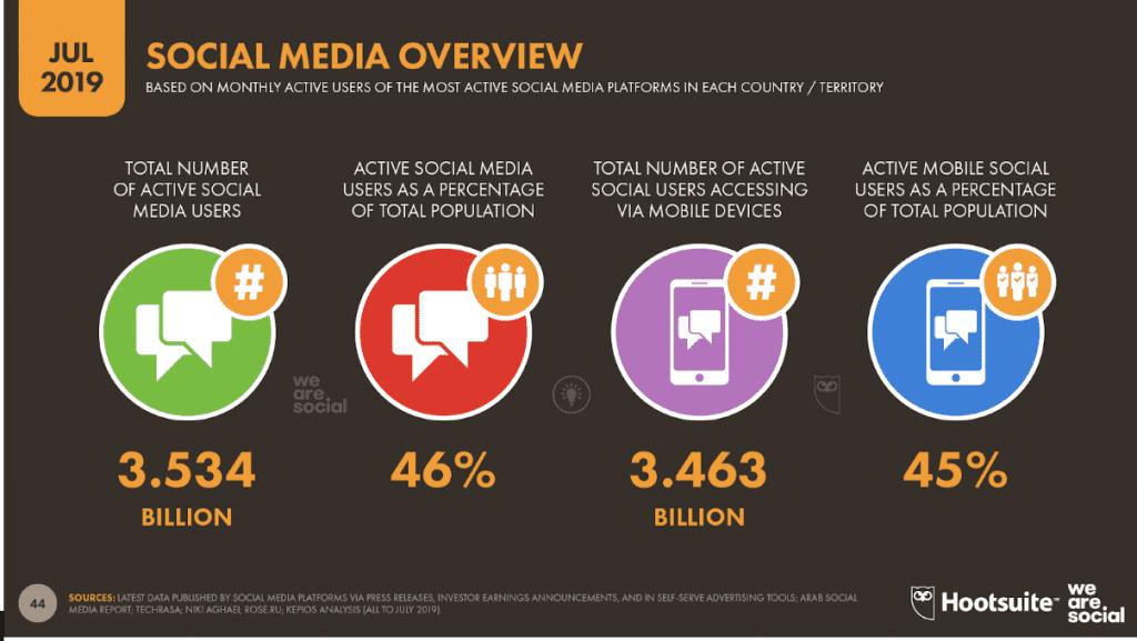 Part des utilisateurs des réseaux sociaux dans le Monde en 2019