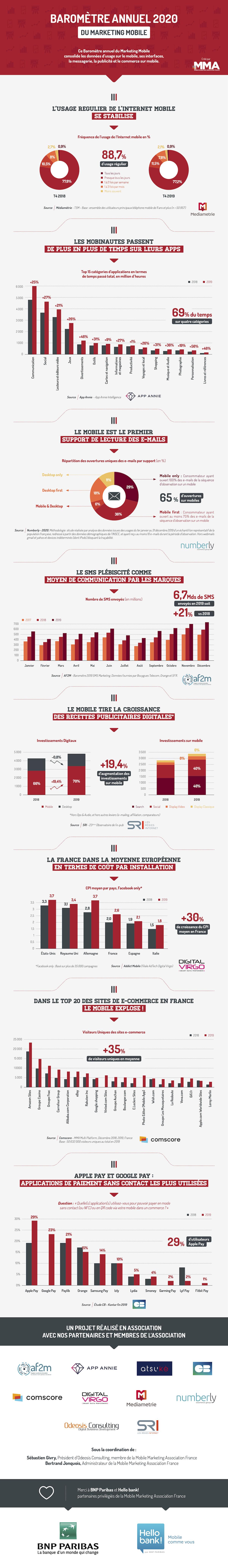 Barometre-Mobile-Marketing-Association-France-2020