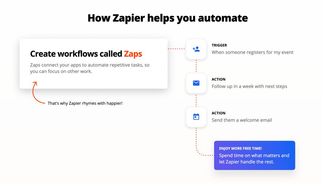 Comment fonctionne Zapier ?